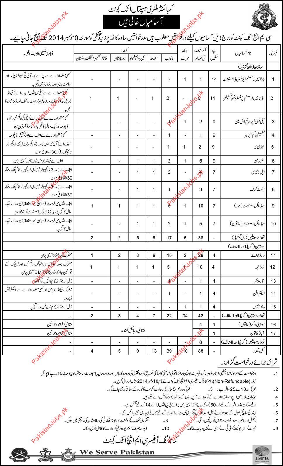 Combined Military Hospital CMH Attock Cantt, Careers 2019 Combined