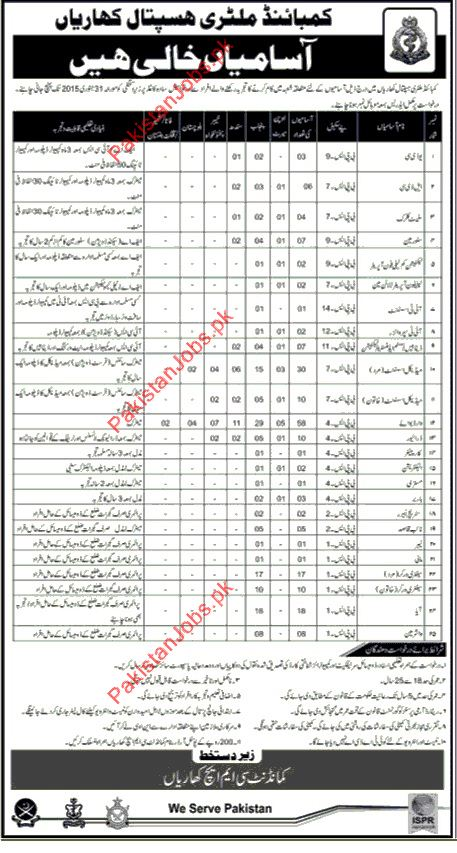 Combined Military Hospital (CMH) Required Staff 2019 Combined